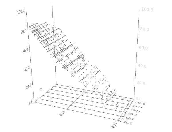 View on historical data by 3-D representation (example)