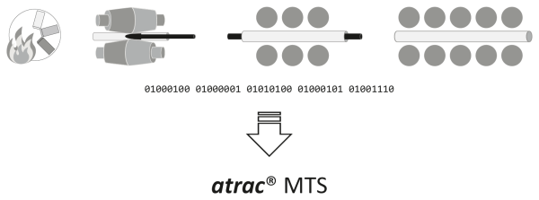 New solution in the <i>atrac</i>® family: Material Tracking System and Quality Management atrac® MTS